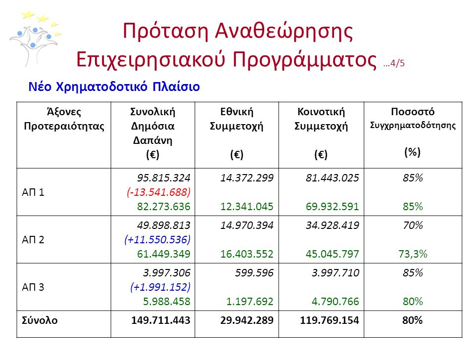 Πρόταση Αναθεώρησης Επιχειρησιακού Προγράμματος …4/5 Νέο Χρηματοδοτικό Πλαίσιο Άξονες Προτεραιότητας Συνολική Δημόσια Δαπάνη (€) Εθνική Συμμετοχή (€) Κοινοτική Συμμετοχή (€) Ποσοστό Συγχρηματοδότησης (%) ΑΠ 1 95.815.324 (-13.541.688) 82.273.636 14.372.299 12.341.045 81.443.025 69.932.591 85% ΑΠ 2 49.898.813 (+11.550.536) 61.449.349 14.970.394 16.403.552 34.928.419 45.045.797 70% 73,3% ΑΠ 3 3.997.306 (+1.991.152) 5.988.458 599.596 1.197.692 3.997.710 4.790.766 85% 80% Σύνολο149.711.44329.942.289119.769.15480%