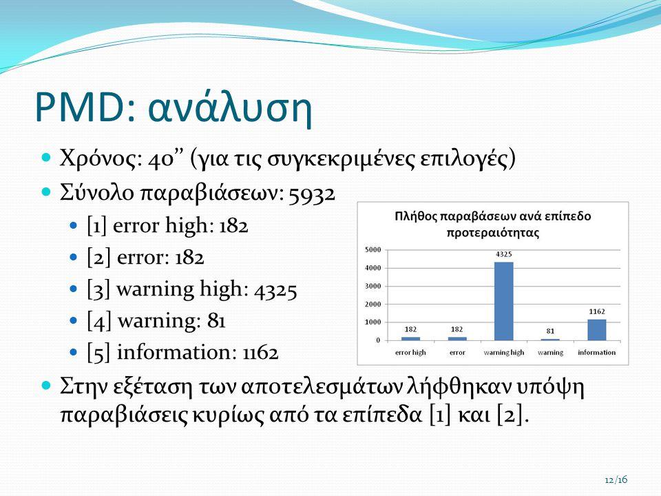PMD: ανάλυση  Χρόνος: 40'' (για τις συγκεκριμένες επιλογές)  Σύνολο παραβιάσεων: 5932  [1] error high: 182  [2] error: 182  [3] warning high: 432