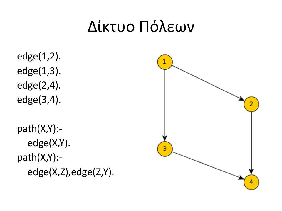 Δίκτυο Πόλεων edge(1,2). edge(1,3). edge(2,4). edge(3,4). path(X,Y):- edge(X,Y). path(X,Y):- edge(X,Z),edge(Z,Y).
