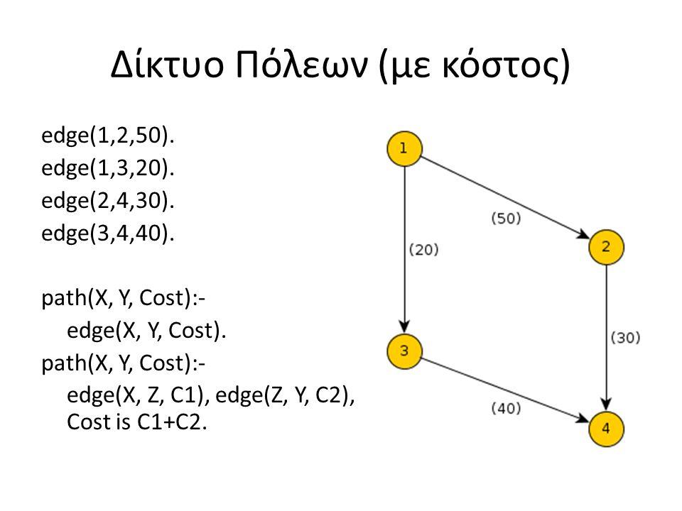 Δίκτυο Πόλεων (με κόστος) edge(1,2,50). edge(1,3,20). edge(2,4,30). edge(3,4,40). path(X, Y, Cost):- edge(X, Y, Cost). path(X, Y, Cost):- edge(X, Z, C