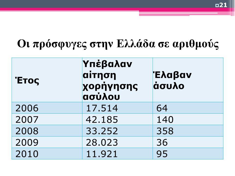 Οι πρόσφυγες στην Ελλάδα σε αριθμούς Έτος Υπέβαλαν αίτηση χορήγησης ασύλου Έλαβαν άσυλο 2006 17.514 64 2007 42.185 140 2008 33.252 358 2009 28.023 36 2010 11.921 95  21