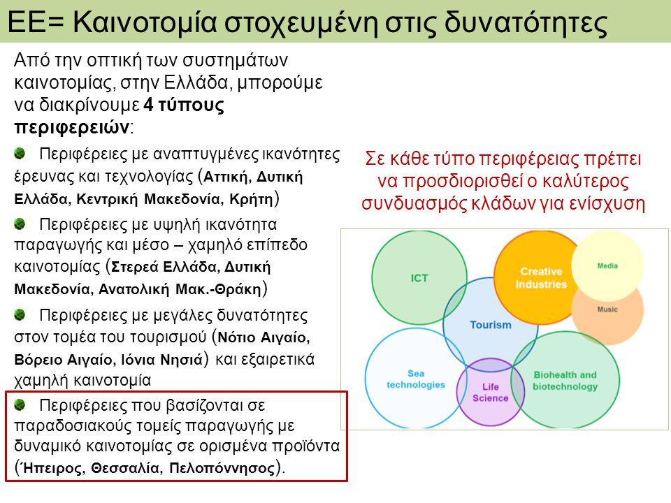 ΕΕ= Καινοτομία στοχευμένη στις δυνατότητες Από την οπτική των συστημάτων καινοτομίας, στην Ελλάδα, μπορούμε να διακρίνουμε 4 τύπους περιφερειών: Περιφ