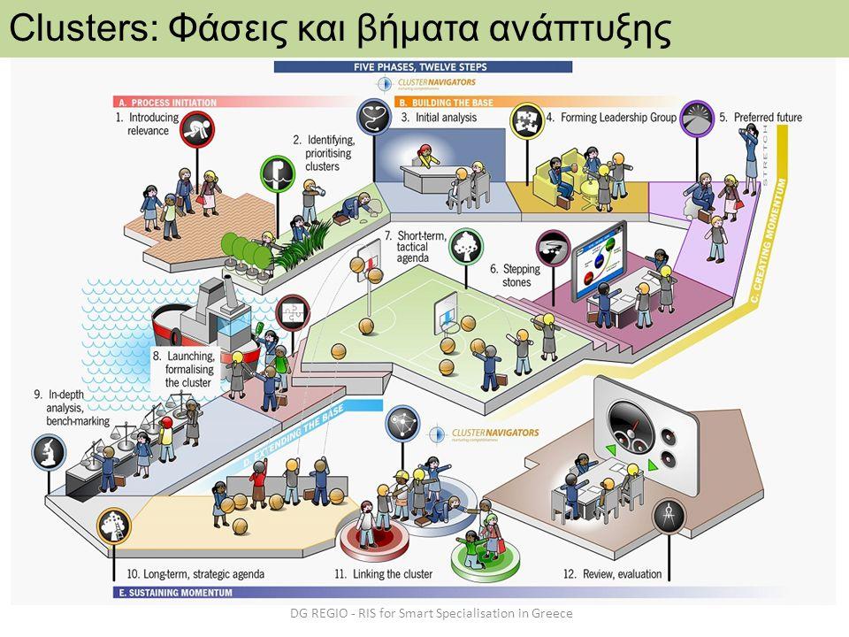 DG REGIO - RIS for Smart Specialisation in Greece Clusters: Φάσεις και βήματα ανάπτυξης