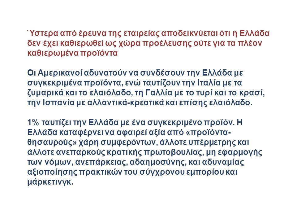 Ύστερα από έρευνα της εταιρείας αποδεικνύεται ότι η Ελλάδα δεν έχει καθιερωθεί ως χώρα προέλευσης ούτε για τα πλέον καθιερωμένα προϊόντα Οι Αμερικανοί