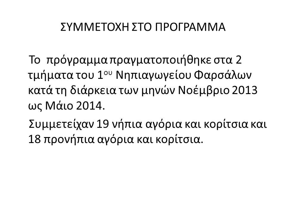 ΣΥΜΜΕΤΟΧΗ ΣΤΟ ΠΡΟΓΡΑΜΜΑ Το πρόγραμμα πραγματοποιήθηκε στα 2 τμήματα του 1 ου Νηπιαγωγείου Φαρσάλων κατά τη διάρκεια των μηνών Νοέμβριο 2013 ως Μάιο 20