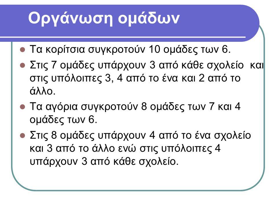 Δραστηριότητες  Καλαθοσφαίριση  Σκυταλοδρομία Α (σε ευθεία γραμμή)  Χειροσφαίριση  Πετοσφαίριση  Ποδόσφαιρο  Σκυταλοδρομία Β (στεφάνια και ελαστικά τροχαλάκια)  Οι σκυταλοδρομίες και η πετοσφαίριση λειτουργούν και ως σταθμοί ξεκούρασης