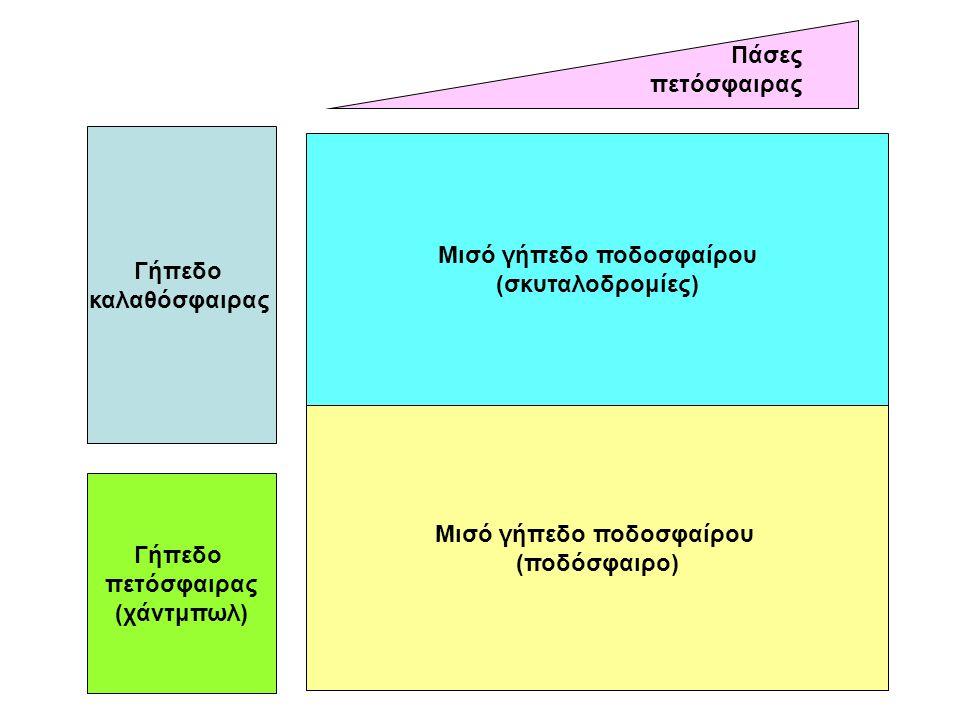 Πρόγραμμα δραστηριοτήτων  Κυλιόμενο πρόγραμμα  Δύο ομάδες σε κάθε δραστηριότητα, οι οποίες συνεχίζουν και στις υπόλοιπες.