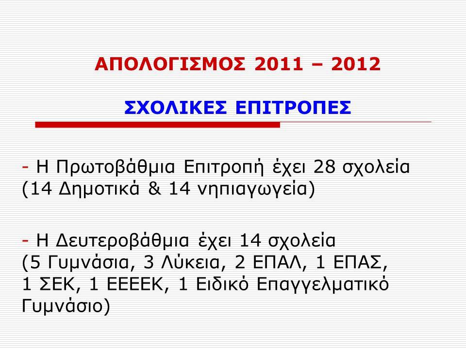 ΑΠΟΛΟΓΙΣΜΟΣ 2011 – 2012 ΣΧΟΛΙΚΕΣ ΕΠΙΤΡΟΠΕΣ - Η Πρωτοβάθμια Επιτροπή έχει 28 σχολεία (14 Δημοτικά & 14 νηπιαγωγεία) - Η Δευτεροβάθμια έχει 14 σχολεία (5 Γυμνάσια, 3 Λύκεια, 2 ΕΠΑΛ, 1 ΕΠΑΣ, 1 ΣΕΚ, 1 ΕΕΕΕΚ, 1 Ειδικό Επαγγελματικό Γυμνάσιο)
