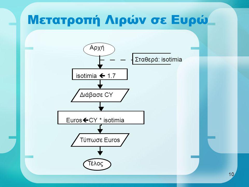10 Μετατροπή Λιρών σε Ευρώ Αρχή isotimia  1.7 Σταθερά: isotimia Διάβασε CY Euros  CY * isotimia Τύπωσε Euros Τέλος