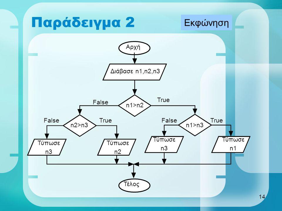 14 Παράδειγμα 2 Αρχή Διάβασε n1,n2,n3 n1>n2 True n1>n3n2>n3 True False Τύπωσε n1 Τύπωσε n3 Τύπωσε n2 Τύπωσε n3 Τέλος Εκφώνηση