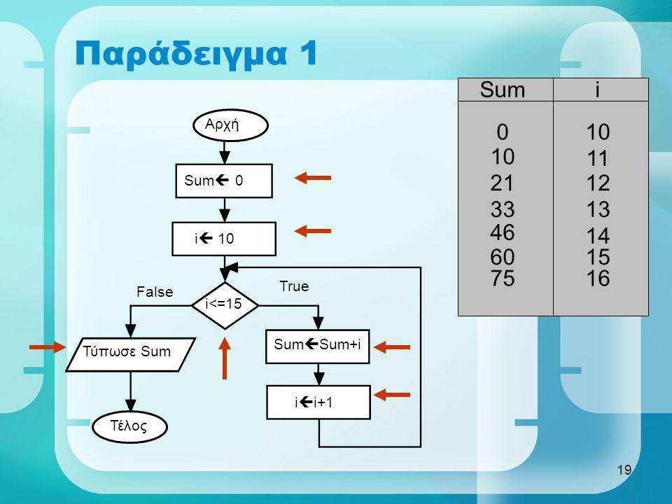 19 Παράδειγμα 1 Αρχή Sum  0 i  10 i<=15 Sum  Sum+i i  i+1 Τύπωσε Sum Τέλος True False Sumi 010 11 2112 3313 46 14 60 15 75 16
