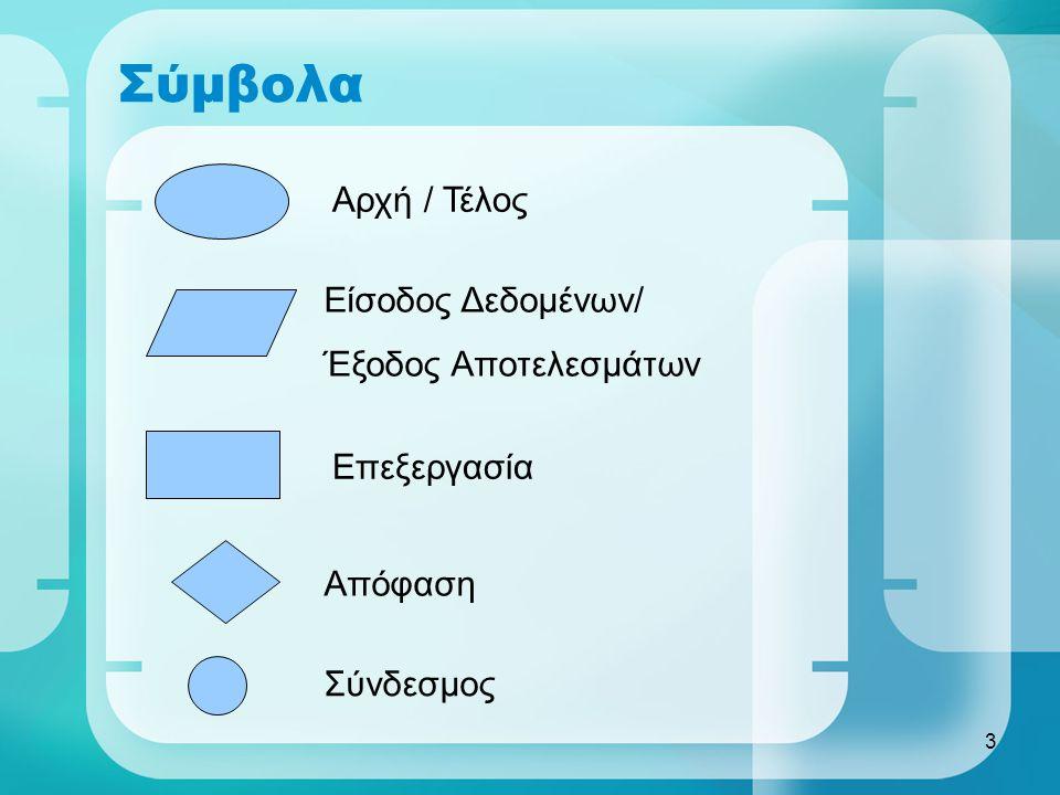 3 Σύμβολα Αρχή / Τέλος Είσοδος Δεδομένων/ Έξοδος Αποτελεσμάτων Επεξεργασία Απόφαση Σύνδεσμος