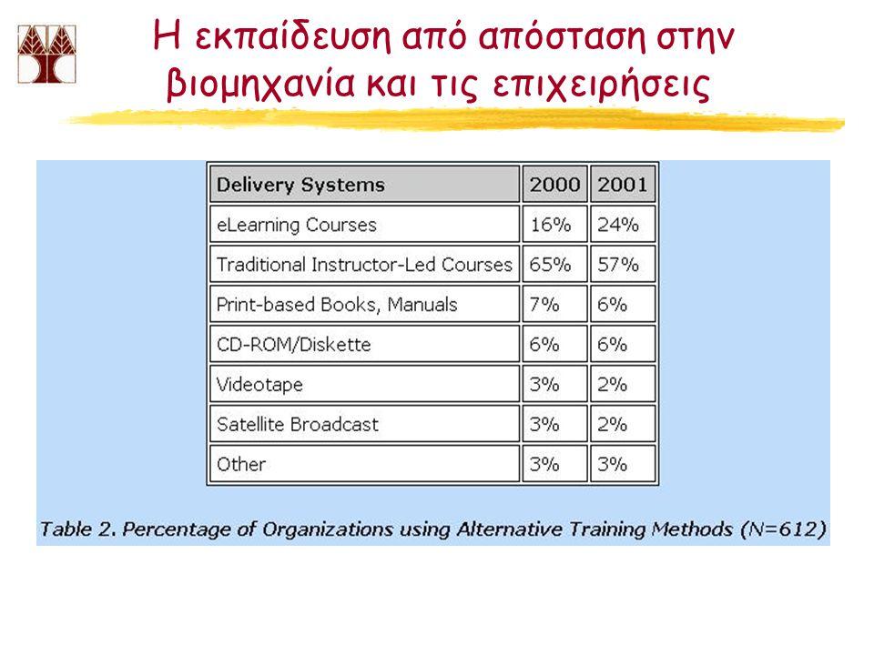H εκπαίδευση από απόσταση στην βιομηχανία και τις επιχειρήσεις