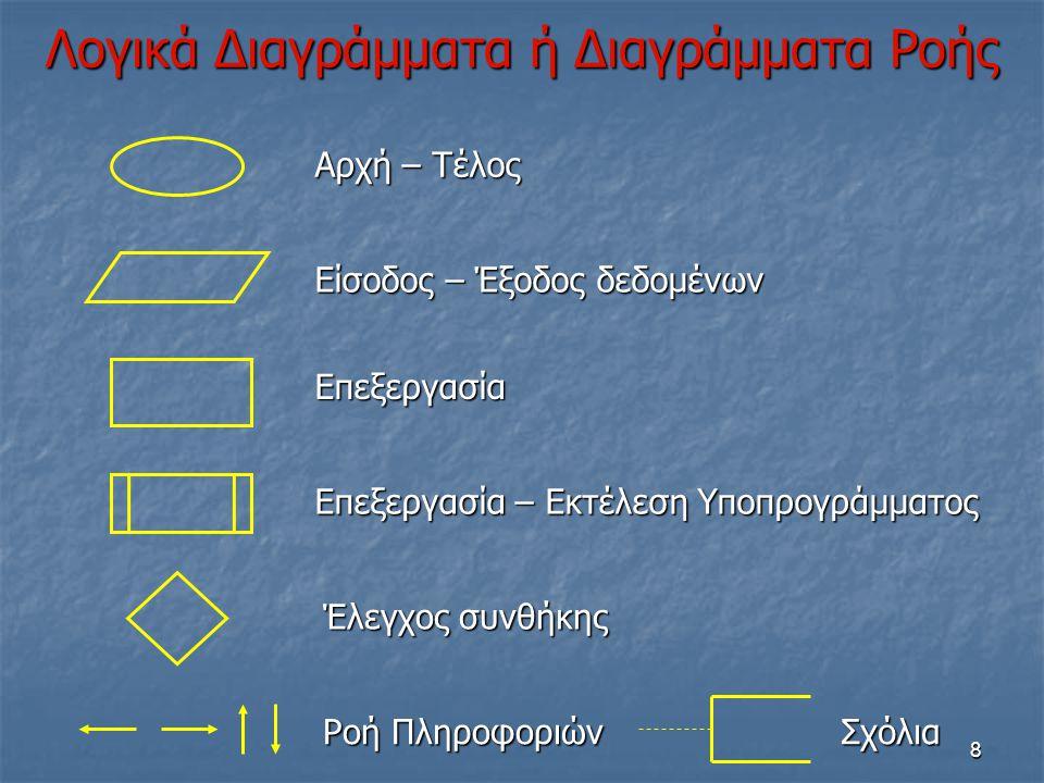 9 Λογικό Διάγραμμα Αρχή Ζήτα a Ζήτα b Ζήτα c Athrisma  a + b + c MesosOros  athrisma / 3 Τύπωσε MesosOros Τέλος Δ Ζ abcabc Athrisma MesosOros