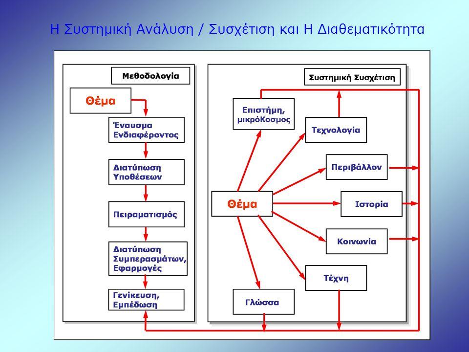Πειραματική διαδικασία i.εκτέλεση πειράματος σε ομάδες ii.