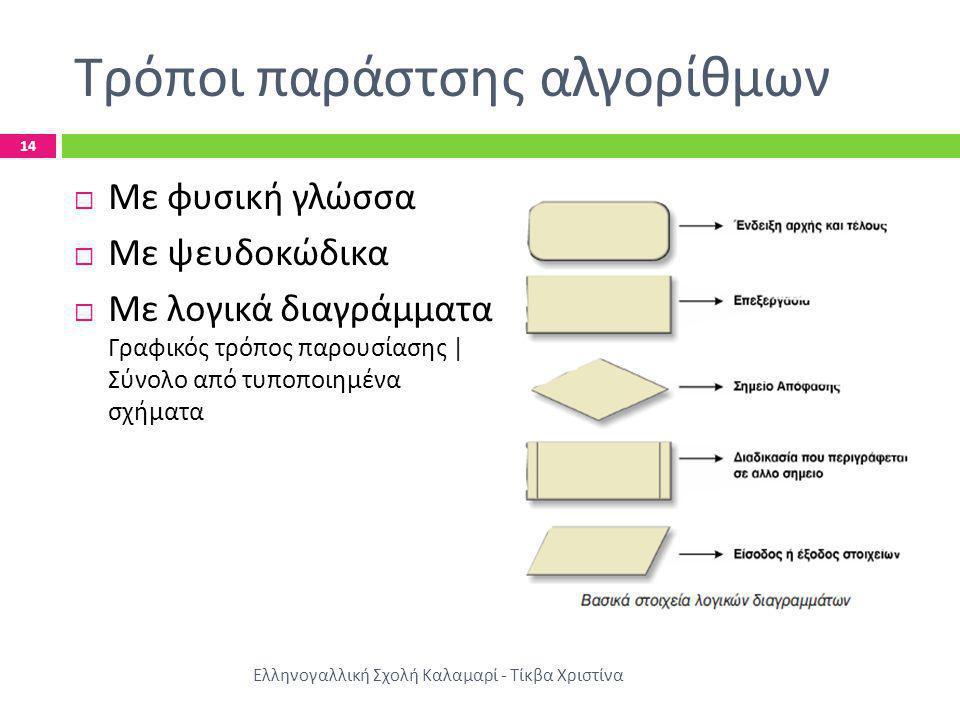 Τρόποι παράστσης αλγορίθμων Ελληνογαλλική Σχολή Καλαμαρί - Τίκβα Χριστίνα 14  Με φυσική γλώσσα  Με ψευδοκώδικα  Με λογικά διαγράμματα Γραφικός τρόπ