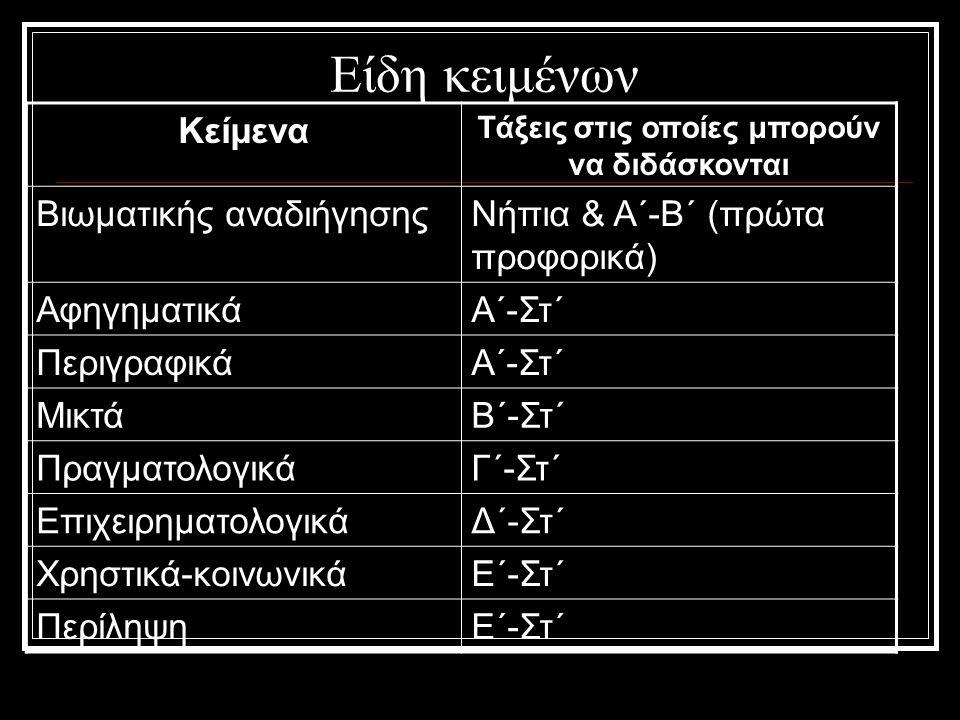 Είδη κειμένων Κείμενα Τάξεις στις οποίες μπορούν να διδάσκονται Βιωματικής αναδιήγησηςΝήπια & Α΄-Β΄ (πρώτα προφορικά) ΑφηγηματικάΑ΄-Στ΄ ΠεριγραφικάΑ΄-Στ΄ ΜικτάΒ΄-Στ΄ ΠραγματολογικάΓ΄-Στ΄ ΕπιχειρηματολογικάΔ΄-Στ΄ Χρηστικά-κοινωνικάΕ΄-Στ΄ ΠερίληψηΕ΄-Στ΄