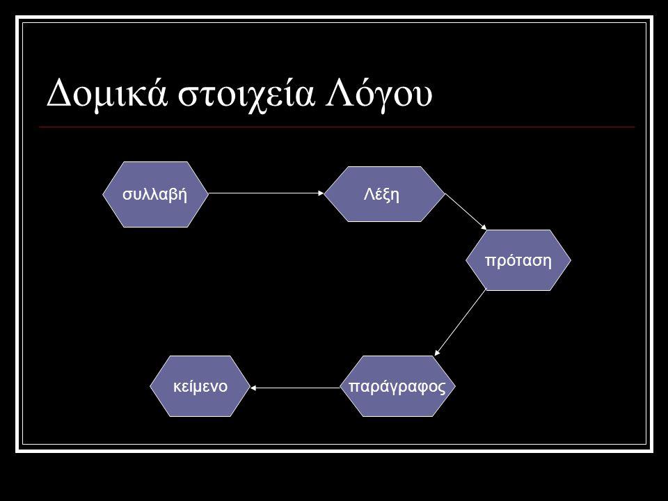 Περιγραφή χώρου  Το σχήμα του  Το μέγεθός του  Το χρώμα του  Τι υπάρχει μέσα σ' αυτόν  Σε τι χρησιμεύει αυτός ο χώρος Περιγραφή αντικειμένου  Τι είναι  Σε τι χρησιμεύει  Το σχήμα του  Το χρώμα του  Το μέγεθός του  Το υλικό από το οποίο είναι φτιαγμένο  Τα σχέδια που έχει