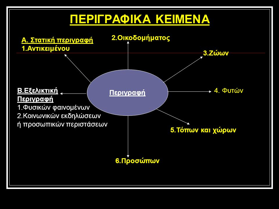 ΠΕΡΙΓΡΑΦΙΚΑ ΚΕΙΜΕΝΑ Περιγραφή Β.Εξελικτική Περιγραφή 1.Φυσικών φαινομένων 2.Κοινωνικών εκδηλώσεων ή προσωπικών περιστάσεων Α.