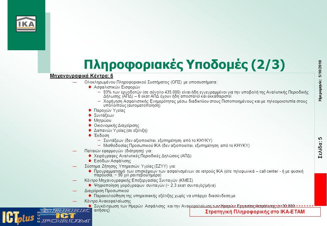 Σελίδα: 5 Ημερομηνία: 5/10/2010 Στρατηγική Πληροφορικής στο ΙΚΑ-ΕΤΑΜ Μηχανογραφικά Κέντρα: 6 —Ολοκληρωμένου Πληροφοριακού Συστήματος (ΟΠΣ) με υποσυστήματα:  Ασφαλιστικών Εισφορών – 93% των εργοδοτών (σε σύνολο 435,000) είναι ήδη εγγεγραμμένοι για την υποβολή της Αναλυτικής Περιοδικής Δήλωσης (ΑΠΔ) – 8 εκατ ΑΠΔ έχουν ήδη αποσταλεί και εκκαθαριστεί – Χορήγηση Ασφαλιστικής Ενημερότητας μέσω διαδικτύου στους Πιστοποιημένους και με τηλεομοιοτυπία στους υπόλοιπους (αυτοματοποίηση)  Παροχών Υγείας  Συντάξεων  Μητρώου  Οικονομικής Διαχείρισης  Δαπανών Υγείας (σε εξέλιξη)  Έκδοση – Συντάξεων (δεν αξιοποιείται, εξυπηρέτηση από το ΚΗΥΚΥ) – Μισθοδοσίας Προσωπικού ΙΚΑ (δεν αξιοποιείται, εξυπηρέτηση από το ΚΗΥΚΥ) —Παλαιών εφαρμογών (διάτρηση) για:  Χειρόγραφες Αναλυτικές Περιοδικές Δηλώσεις (ΑΠΔ)  Εσόδων Ασφάλισης —Σύστημα Ζήτησης Υπηρεσιών Υγείας (ΣΖΥΥ) για:  Προγραμματισμό των επισκέψεων των ασφαλισμένων σε ιατρούς ΙΚΑ (είτε τηλεφωνικά – call center - ή με φυσική παρουσία, ~ 90 χιλ ραντεβού/ημέρα) —Κέντρο Μηχανογραφικής Επεξεργασίας Συνταγών (ΚΜΕΣ)  Ψηφιοποίηση χειρόγραφων συνταγών (~ 2.3 εκατ συνταγές/μήνα) —Διαχείριση Προσωπικού  Παρακολούθηση της υπηρεσιακής εξέλιξης χωρίς να υπάρχει διασύνδεση με —Κέντρο Ανακεφαλαίωσης  Συγκέντρωση των Ημερών Ασφάλισης και την Ανακεφαλαίωση των Ημερών Εργασίας Ασφάλισης (> 30,000 αιτήσεις) Πληροφοριακές Υποδομές (2/3)