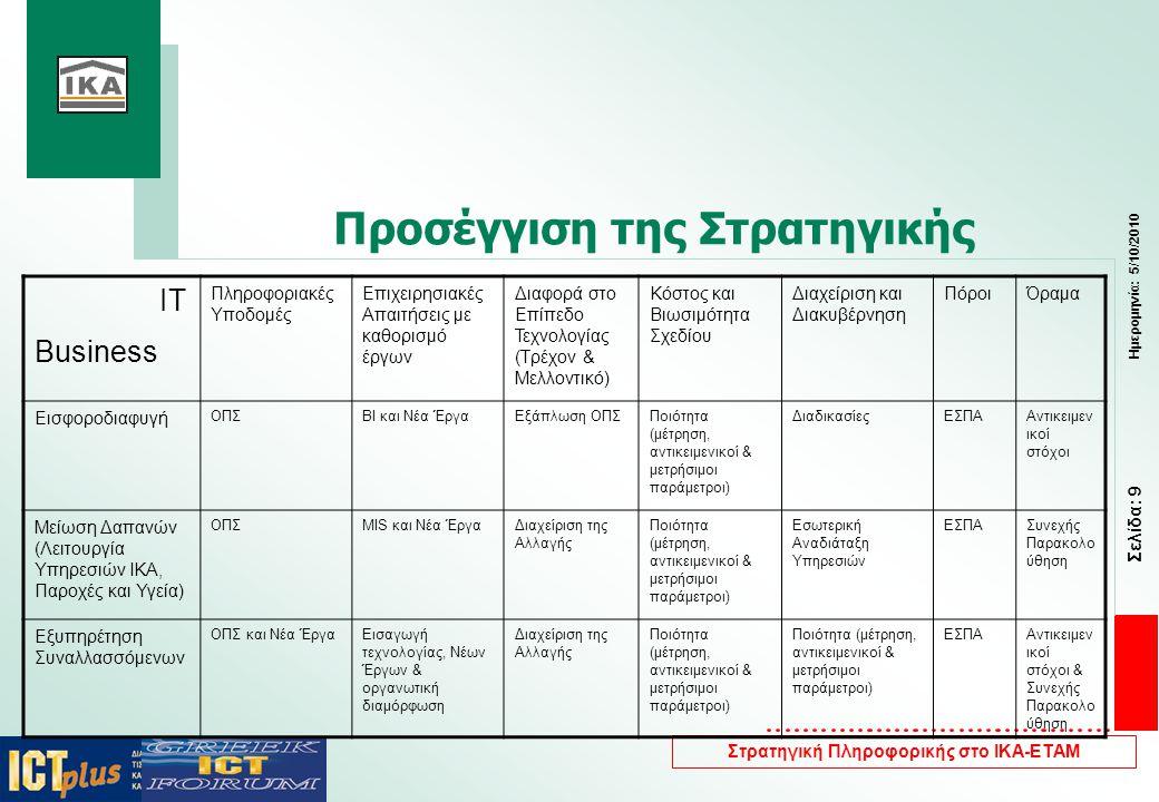 Σελίδα: 10 Ημερομηνία: 5/10/2010 Στρατηγική Πληροφορικής στο ΙΚΑ-ΕΤΑΜ Νέα Έργα — Επεκτάσεις ΟΠΣ —Σύστημα Στόχευσης Ελέγχων —Σύστημα Συγκεντρωτικών Περιοδικών Δελτίων — ΕΣΠΑ —Ψηφιακή Σύγκλιση – αποκλειστικά e-Υπηρεσίες - Διοικητική Μεταρρύθμιση – e- υποδομές και μελέτες  Αριθμός προτεινόμενων έργων: 28  Προϋπολογισμός: 213 εκατ ευρώ