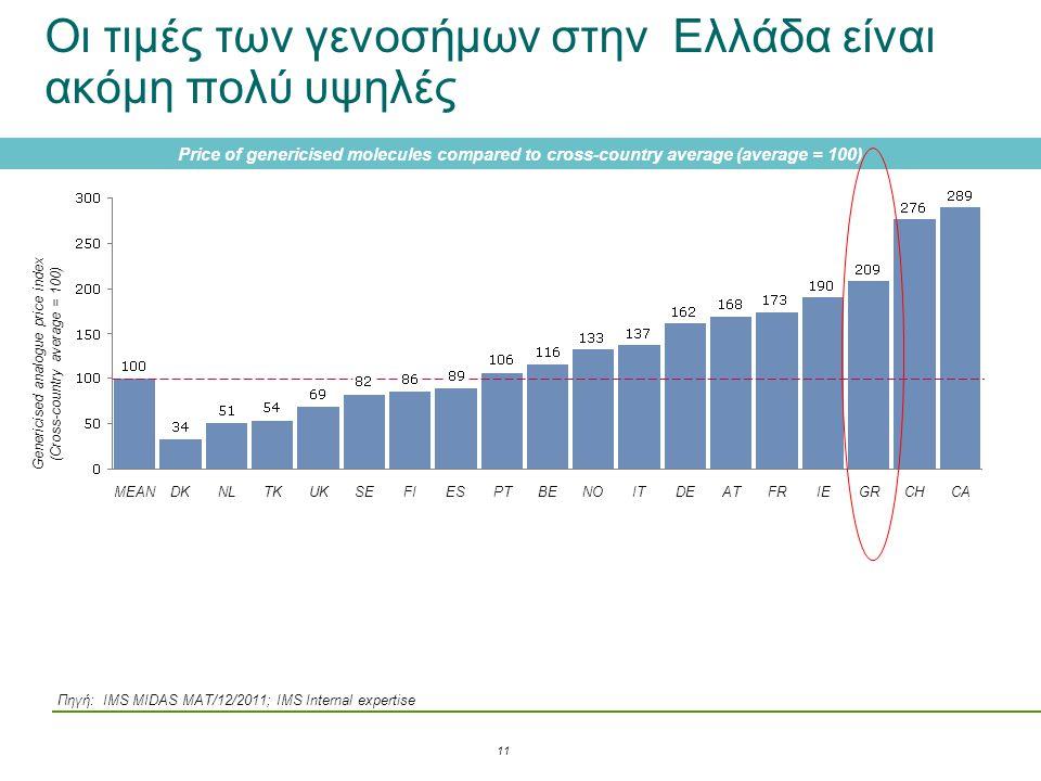 Οι τιμές των γενοσήμων στην Ελλάδα είναι ακόμη πολύ υψηλές Price of genericised molecules compared to cross-country average (average = 100) CACHGRIEFR
