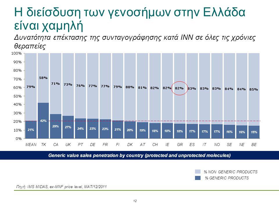 Η διείσδυση των γενοσήμων στην Ελλάδα είναι χαμηλή SEBE 15% NE 16% NO 17% IT 17% ES 17% GR 18% IE 18% CH 18% AT 19% DK 20% FI 21% FR 23% PT 24% UK 27%