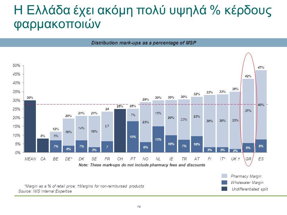 Η Ελλάδα έχει ακόμη πολύ υψηλά % κέρδους φαρμακοποιών Distribution mark-ups as a percentage of MSP 10% 5% 0%0% ES 47% 8% 40% GR 42% 5% 37% UK † 35% 2%
