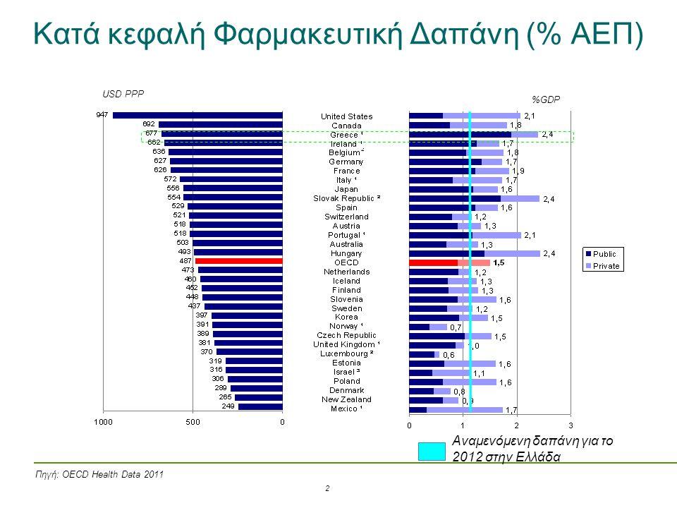Kατά κεφαλή Φαρμακευτική Δαπάνη (% ΑΕΠ) USD PPP %GDP Αναμενόμενη δαπάνη για το 2012 στην Ελλάδα Πηγή: OECD Health Data 2011 2