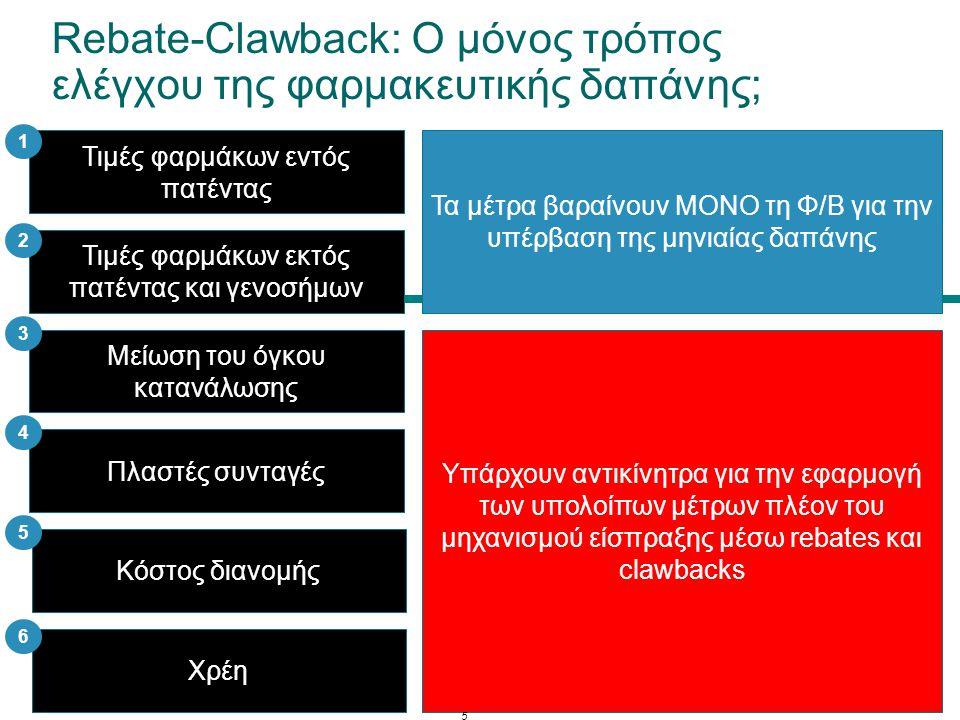 Rebate-Clawback: Ο μόνος τρόπος ελέγχου της φαρμακευτικής δαπάνης; Τιμές φαρμάκων εντός πατέντας Τιμές φαρμάκων εκτός πατέντας και γενοσήμων Μείωση το