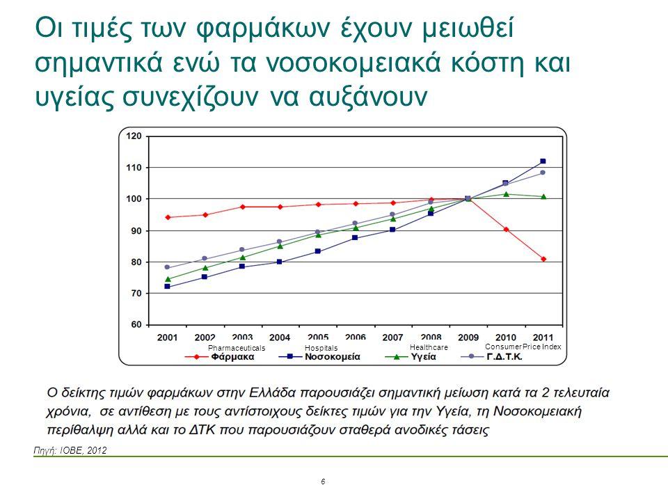 Πηγή: ΙΟΒΕ, 2012 Οι τιμές των φαρμάκων έχουν μειωθεί σημαντικά ενώ τα νοσοκομειακά κόστη και υγείας συνεχίζουν να αυξάνουν PharmaceuticalsHospitals He