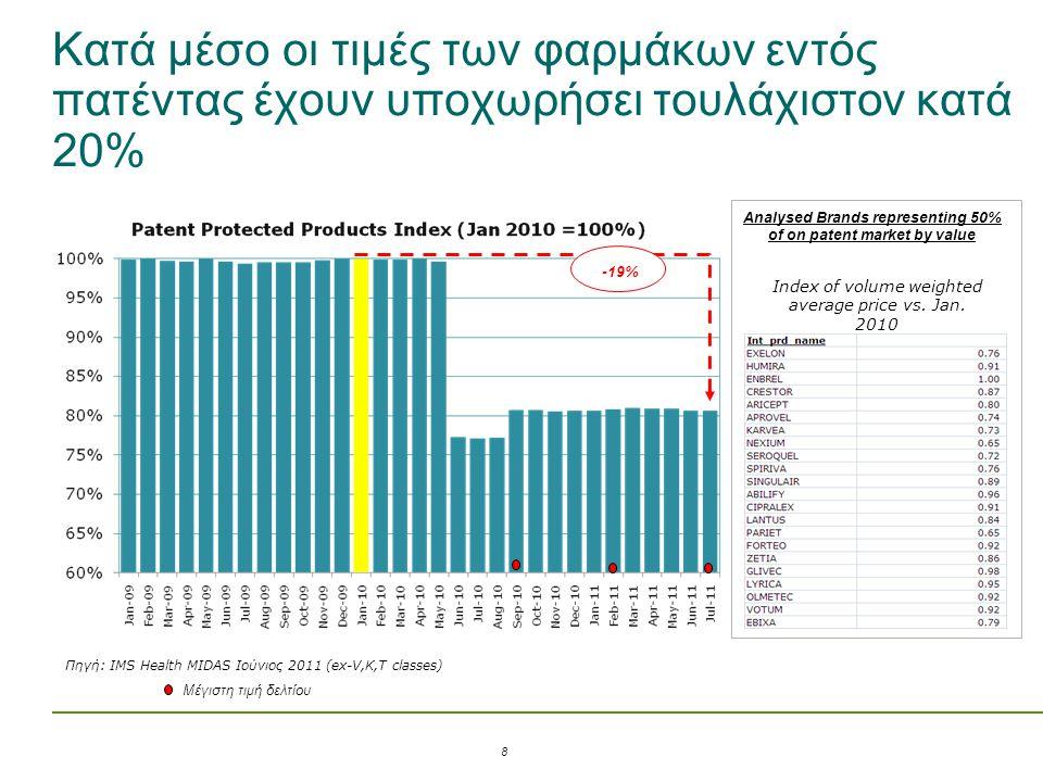 Κατά μέσο οι τιμές των φαρμάκων εντός πατέντας έχουν υποχωρήσει τουλάχιστον κατά 20% Analysed Brands representing 50% of on patent market by value Ind