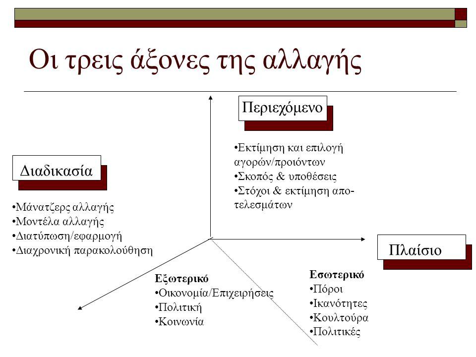Οι τρεις άξονες της αλλαγής Περιεχόμενο Πλαίσιο Διαδικασία •Εκτίμηση και επιλογή αγορών/προιόντων •Σκοπός & υποθέσεις •Στόχοι & εκτίμηση απο- τελεσμάτων Εσωτερικό •Πόροι •Ικανότητες •Κουλτούρα •Πολιτικές Εξωτερικό •Οικονομία/Επιχειρήσεις •Πολιτική •Κοινωνία •Μάνατζερς αλλαγής •Μοντέλα αλλαγής •Διατύπωση/εφαρμογή •Διαχρονική παρακολούθηση
