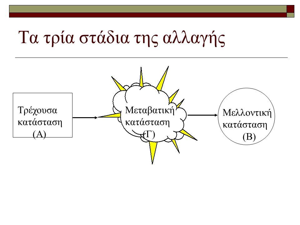 Τα τρία στάδια της αλλαγής Τρέχουσα κατάσταση (Α) Μεταβατική κατάσταση (Γ) Μελλοντική κατάσταση (Β)