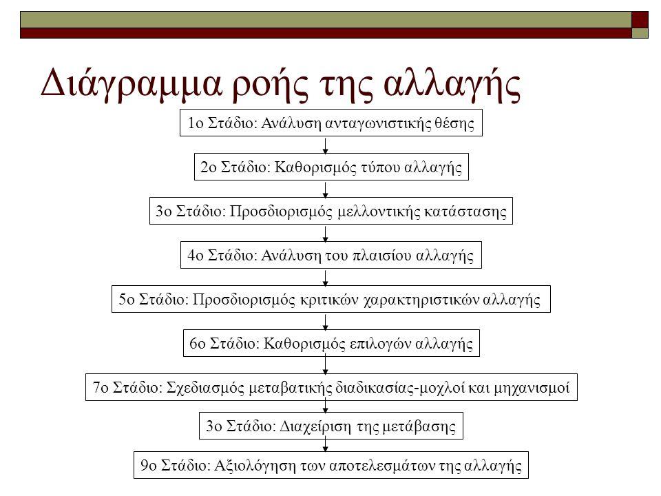 Διάγραμμα ροής της αλλαγής 1ο Στάδιο: Ανάλυση ανταγωνιστικής θέσης 2ο Στάδιο: Καθορισμός τύπου αλλαγής 3ο Στάδιο: Προσδιορισμός μελλοντικής κατάστασης 4ο Στάδιο: Ανάλυση του πλαισίου αλλαγής 5ο Στάδιο: Προσδιορισμός κριτικών χαρακτηριστικών αλλαγής 6ο Στάδιο: Καθορισμός επιλογών αλλαγής 7ο Στάδιο: Σχεδιασμός μεταβατικής διαδικασίας-μοχλοί και μηχανισμοί 3ο Στάδιο: Διαχείριση της μετάβασης 9ο Στάδιο: Αξιολόγηση των αποτελεσμάτων της αλλαγής