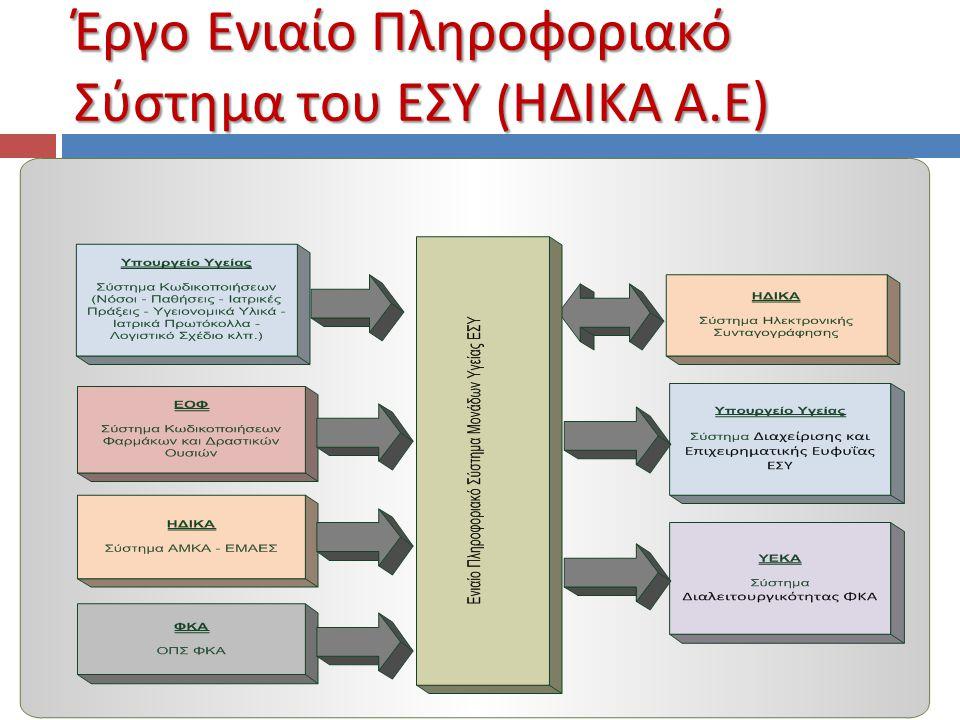Έργο Ενιαίο Πληροφοριακό Σύστημα του ΕΣΥ ( ΗΔΙΚΑ Α. Ε )