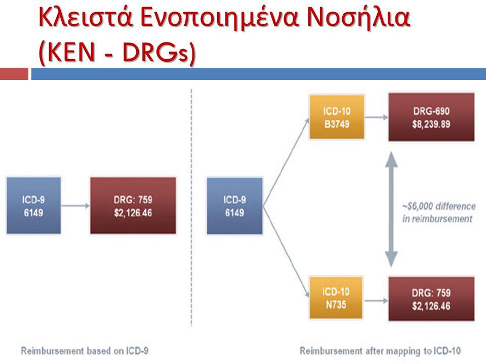 Κλειστά Ενοποιημένα Νοσήλια ( ΚΕΝ - DRGs)