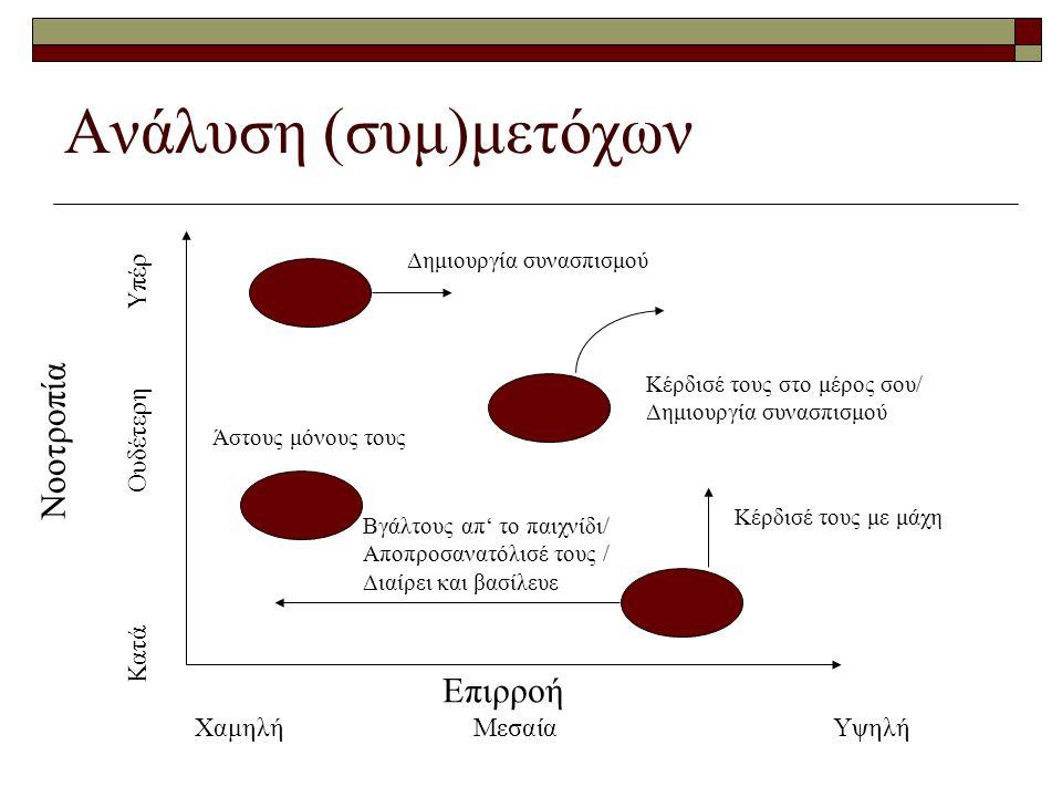 Ανάλυση (συμ)μετόχων Επιρροή Χαμηλή Μεσαία Υψηλή Νοοτροπία Κατά Ουδέτερη Υπέρ Δημιουργία συνασπισμού Κέρδισέ τους στο μέρος σου/ Δημιουργία συνασπισμού Άστους μόνους τους Βγάλτους απ' το παιχνίδι/ Αποπροσανατόλισέ τους / Διαίρει και βασίλευε Κέρδισέ τους με μάχη