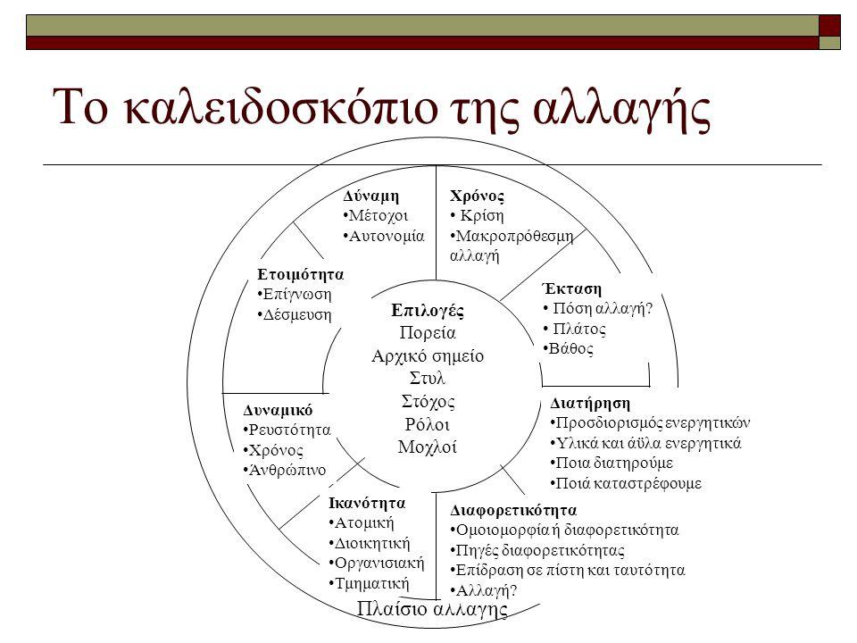 Το καλειδοσκόπιο της αλλαγής Πλαίσιο αλλαγής Δύναμη •Μέτοχοι •Αυτονομία Χρόνος • Κρίση •Μακροπρόθεσμη αλλαγή Διατήρηση •Προσδιορισμός ενεργητικών •Υλικά και άϋλα ενεργητικά •Ποια διατηρούμε •Ποιά καταστρέφουμε Διαφορετικότητα •Ομοιομορφία ή διαφορετικότητα •Πηγές διαφορετικότητας •Επίδραση σε πίστη και ταυτότητα •Αλλαγή.