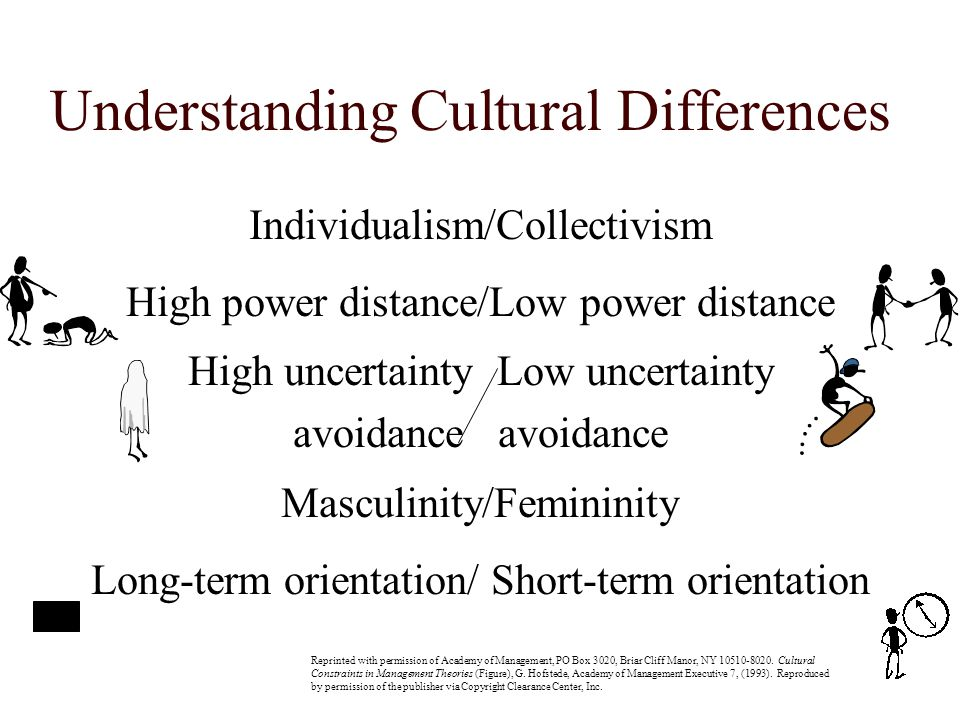 Understanding Cultural Differences Individualism/Collectivism High power distance/Low power distance High uncertainty Low uncertainty avoidance Mascul