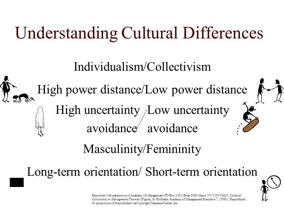 ΗΠΑ Individualism Low power distance Low uncertainty Avoidance Masculinity Short-term orientation