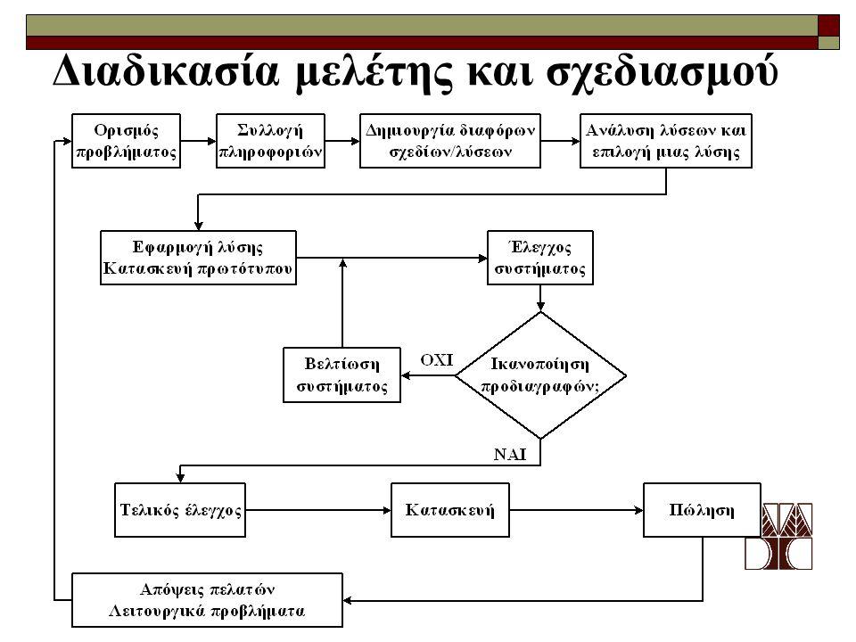 Διαδικασία μελέτης και σχεδιασμού