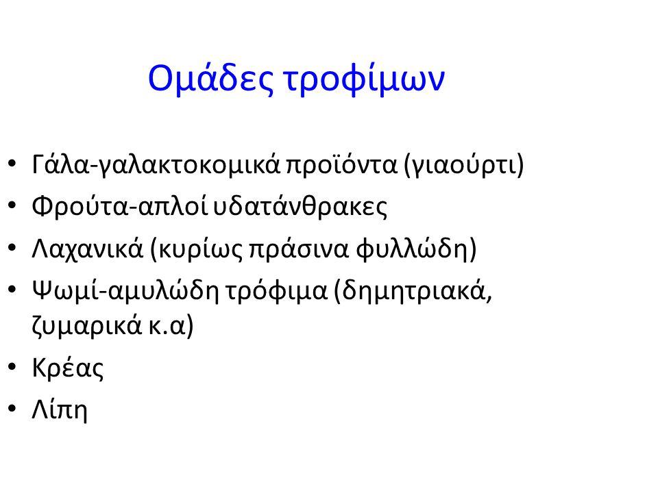 Ομάδες τροφίμων • Γάλα-γαλακτοκομικά προϊόντα (γιαούρτι) • Φρούτα-απλοί υδατάνθρακες • Λαχανικά (κυρίως πράσινα φυλλώδη) • Ψωμί-αμυλώδη τρόφιμα (δημητριακά, ζυμαρικά κ.α) • Κρέας • Λίπη