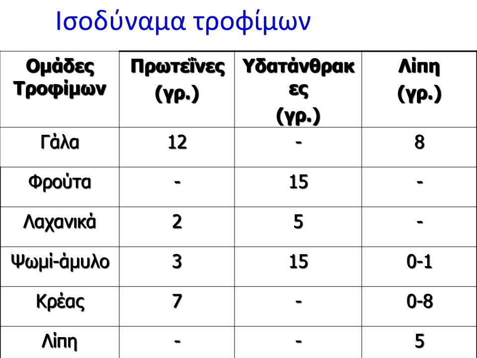 Ισοδύναμα τροφίμων Ομάδες Τροφίμων Πρωτεΐνες (γρ.) Υδατάνθρακ ες (γρ.)Λίπη(γρ.) Γάλα12-8 Φρούτα-15- Λαχανικά25- Ψωμί-άμυλο3150-1 Κρέας7-0-8 Λίπη--5