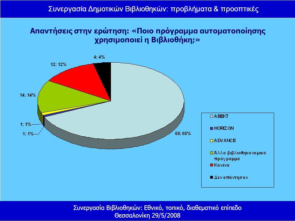 Συνεργασία Δημοτικών Βιβλιοθηκών: προβλήματα & προοπτικές Συνεργασία Βιβλιοθηκών: Εθνικό, τοπικό, διαθεματικό επίπεδο Θεσσαλονίκη 29/5/2008 Απαντήσεις στην ερώτηση: «Ποιο πρόγραμμα αυτοματοποίησης χρησιμοποιεί η Βιβλιοθήκη;»