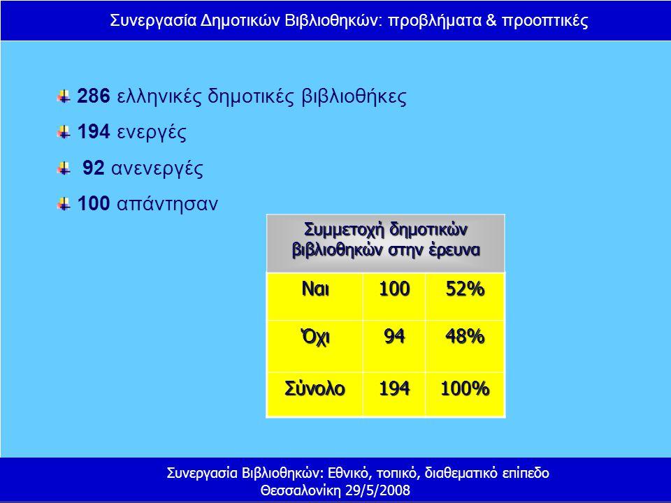 Συνεργασία Δημοτικών Βιβλιοθηκών: προβλήματα & προοπτικές Συνεργασία Βιβλιοθηκών: Εθνικό, τοπικό, διαθεματικό επίπεδο Θεσσαλονίκη 29/5/2008 286 ελληνικές δημοτικές βιβλιοθήκες 194 ενεργές 92 ανενεργές 100 απάντησαν Ναι10052% Όχι9448% Σύνολο194100% Συμμετοχή δημοτικών βιβλιοθηκών στην έρευνα