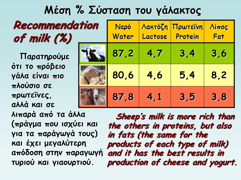 Παρατηρούμε ότι το πρόβειο γάλα είναι πιο πλούσιο σε πρωτεΐνες, αλλά και σε λιπαρά από τα τα άλλα (πράγμα που ισχύει και για τα παράγωγά τους) και και έχει μεγαλύτερη απόδοση στην παραγωγή τυριού και γιαουρτιού.