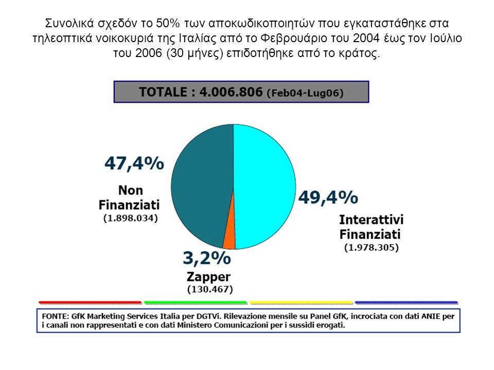Συνολικά σχεδόν το 50% των αποκωδικοποιητών που εγκαταστάθηκε στα τηλεοπτικά νοικοκυριά της Ιταλίας από το Φεβρουάριο του 2004 έως τον Ιούλιο του 2006 (30 μήνες) επιδοτήθηκε από το κράτος.
