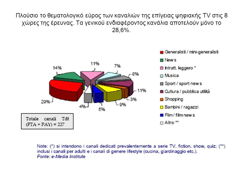 Πλούσιο το θεματολογικό εύρος των καναλιών της επίγειας ψηφιακής TV στις 8 χώρες της έρευνας.