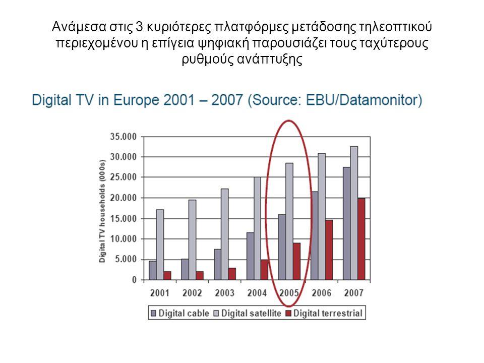 Ανάμεσα στις 3 κυριότερες πλατφόρμες μετάδοσης τηλεοπτικού περιεχομένου η επίγεια ψηφιακή παρουσιάζει τους ταχύτερους ρυθμούς ανάπτυξης